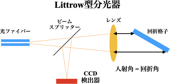 Littrow-schematic.png